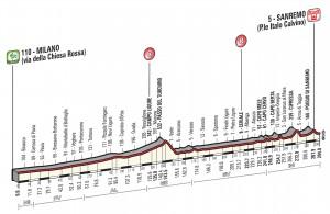 Milaan San Remo 2014