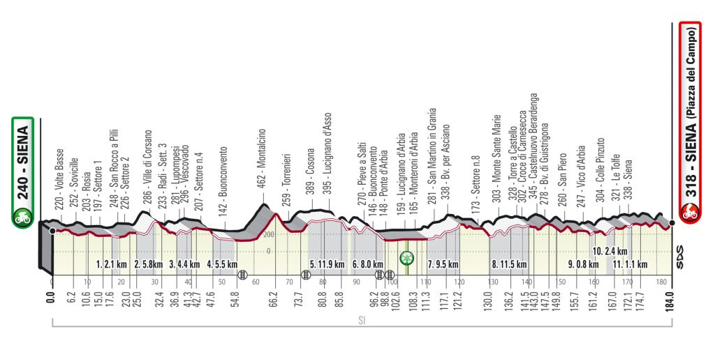 Parcours Strade Bianche 2021