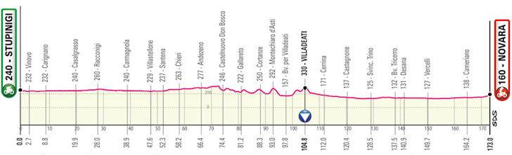 Etappe 2 Giro d'Italia 2021