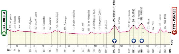 Etappe 3 Giro d'Italia 2021