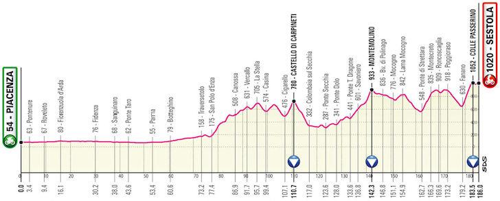 Etappe 4 Giro d'Italia 2021