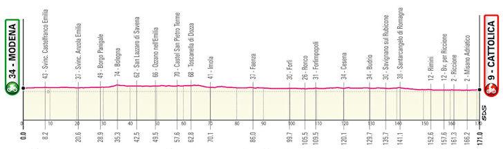 Etappe 5 Giro d'Italia 2021