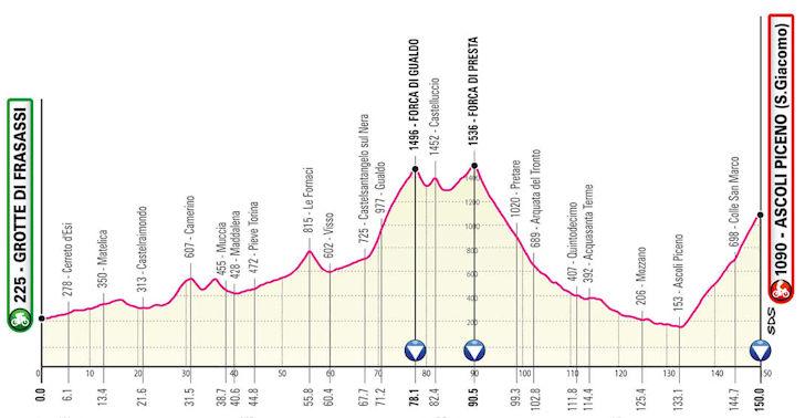 Etappe 6 Giro d'Italia 2021