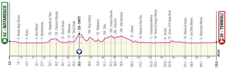Etappe 7 Giro d'Italia 2021