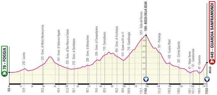 Etappe 8 Giro d'Italia 2021
