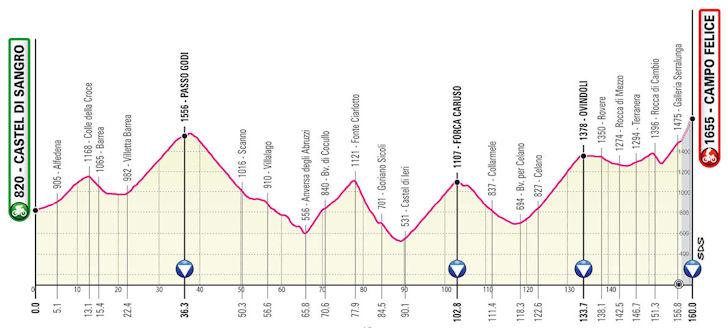 Etappe 9 Giro d'Italia 2021