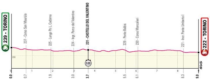Parcours Etappe 1 Giro d'Italia 2021