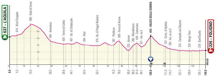 Etappe 10 Giro d'Italia 2021