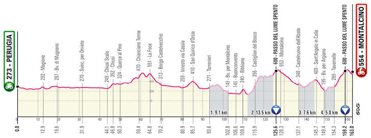 Etappe 11 Giro d'Italia 2021