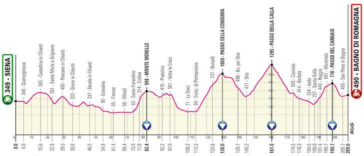 Etappe 12 Giro d'Italia 2021