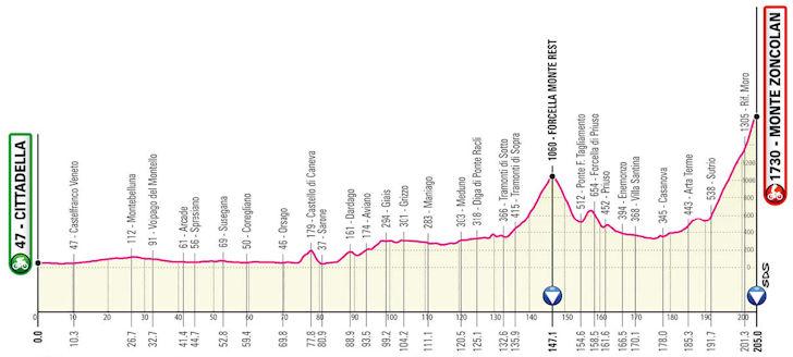 Etappe 14 Giro d'Italia 2021