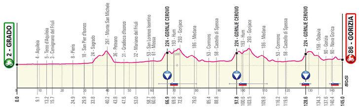 Etappe 15 Giro d'Italia 2021