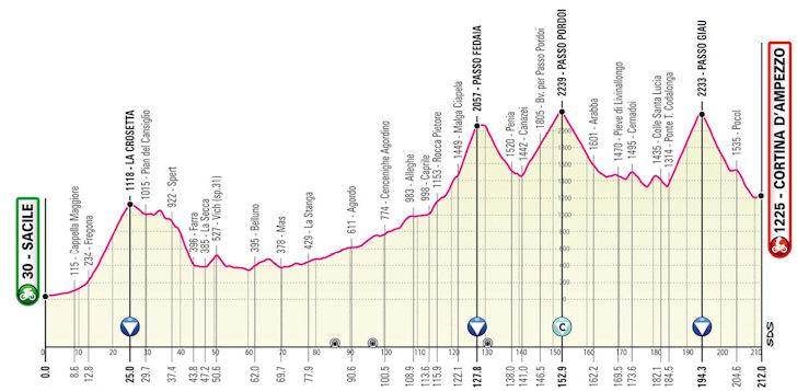 Etappe 16 Giro d'Italia 2021