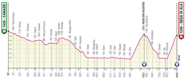 Etappe 17 Giro d'Italia 2021