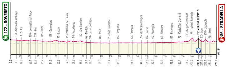 Etappe 18 Giro d'Italia 2021