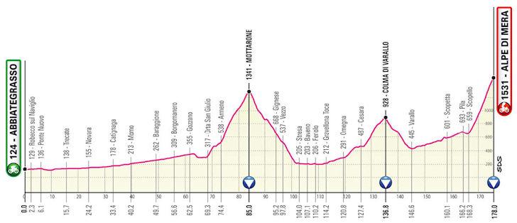 Etappe 19 Giro d'Italia 2021