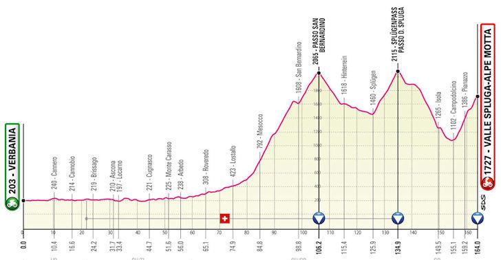 Etappe 20 Giro d'Italia 2021