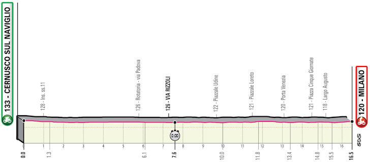 Etappe 21 Giro d'Italia 2021