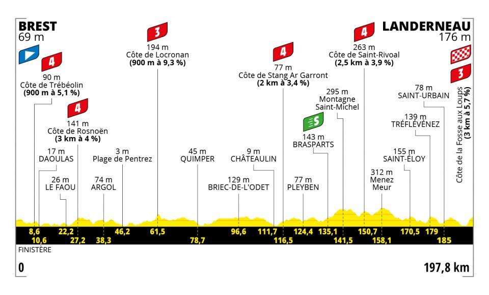 Etappe 1 Tour de France 2021