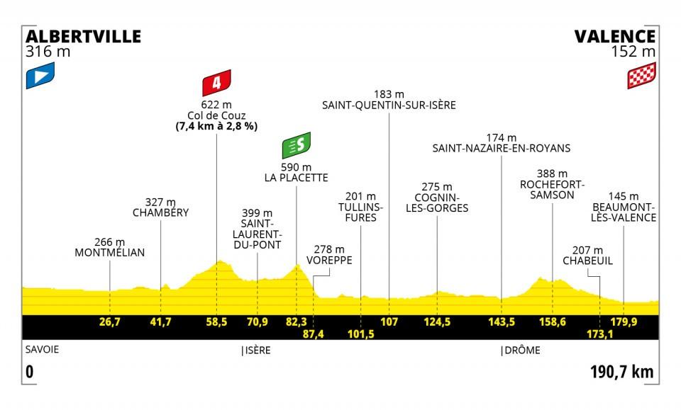 Etappe 10 Tour de France 2021
