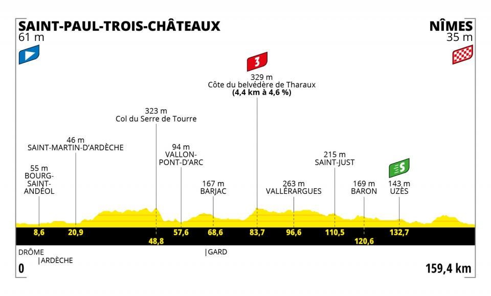 Etappe 12 Tour de France 2021
