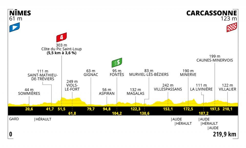 Etappe 13 Tour de France 2021