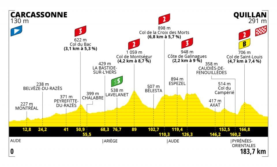 Etappe 14 Tour de France 2021