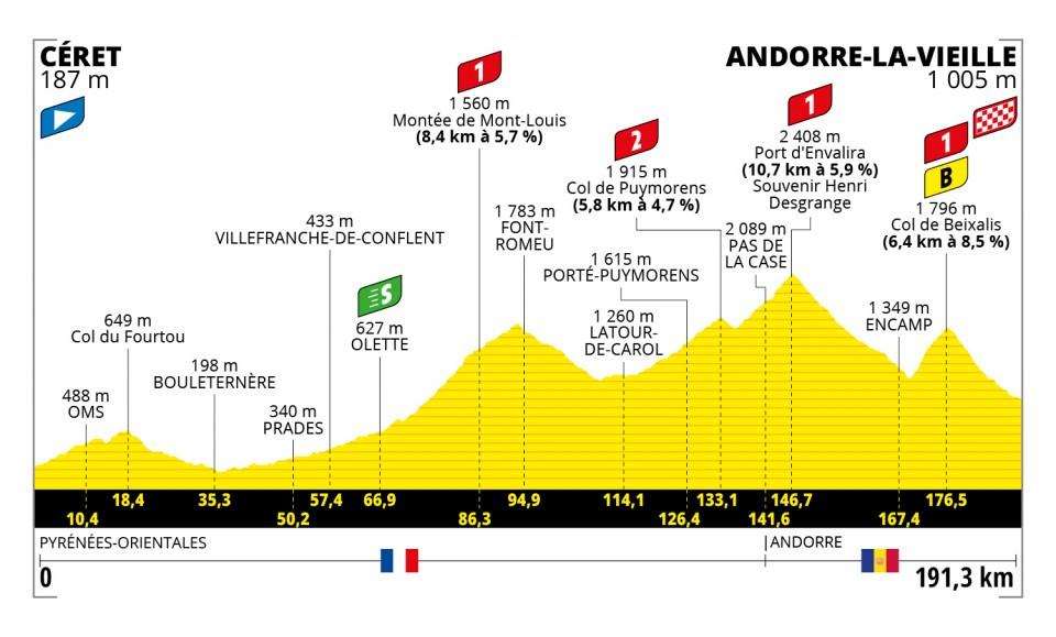 Etappe 15 Tour de France 2021