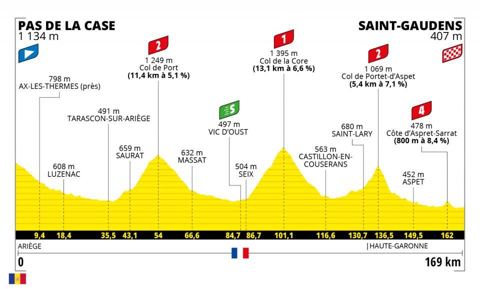Etappe 16 Tour de France 2021