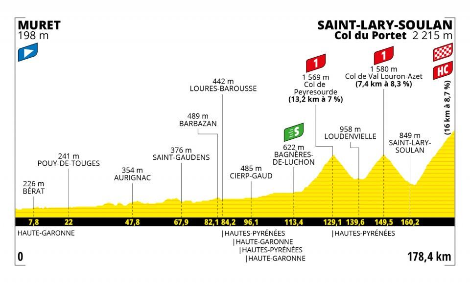 Etappe 17 Tour de France 2021