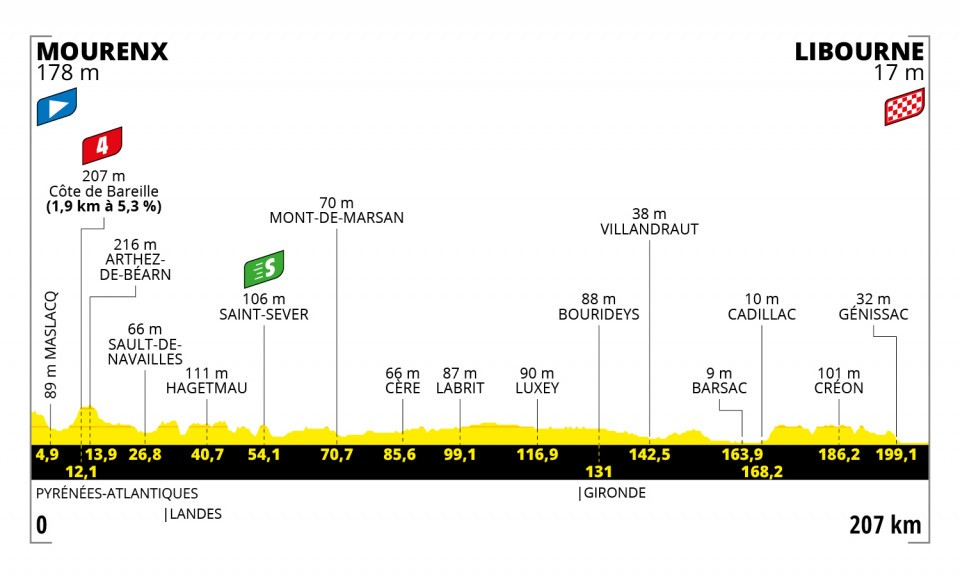 Etappe 19 Tour de France 2021