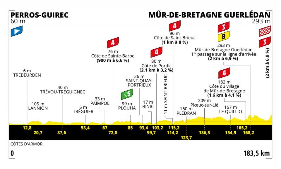 Etappe 2 Tour de France 2021