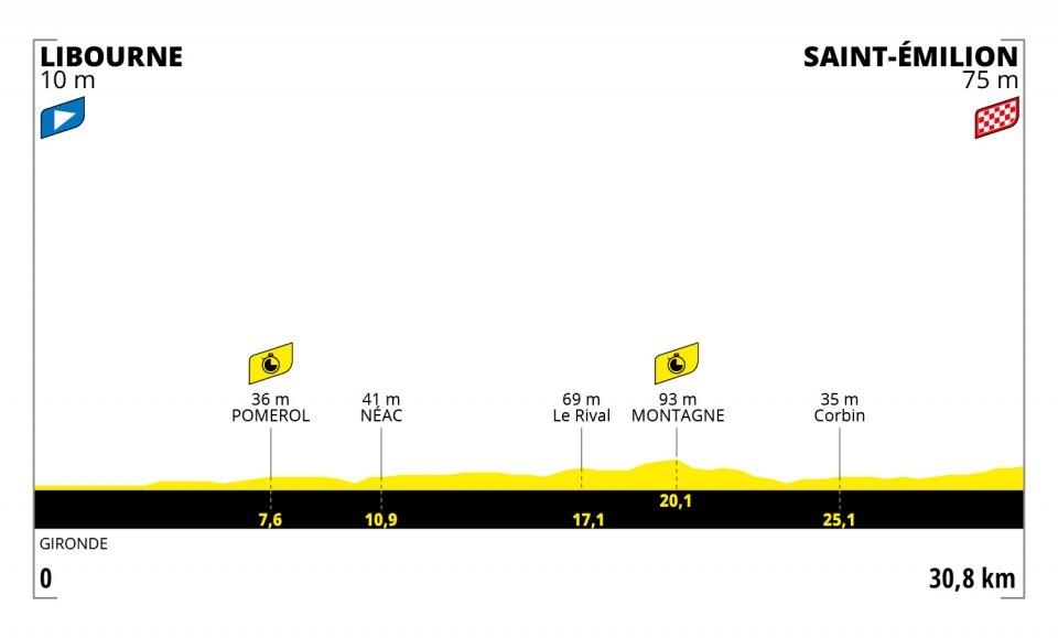 Etappe 20 Tour de France 2021