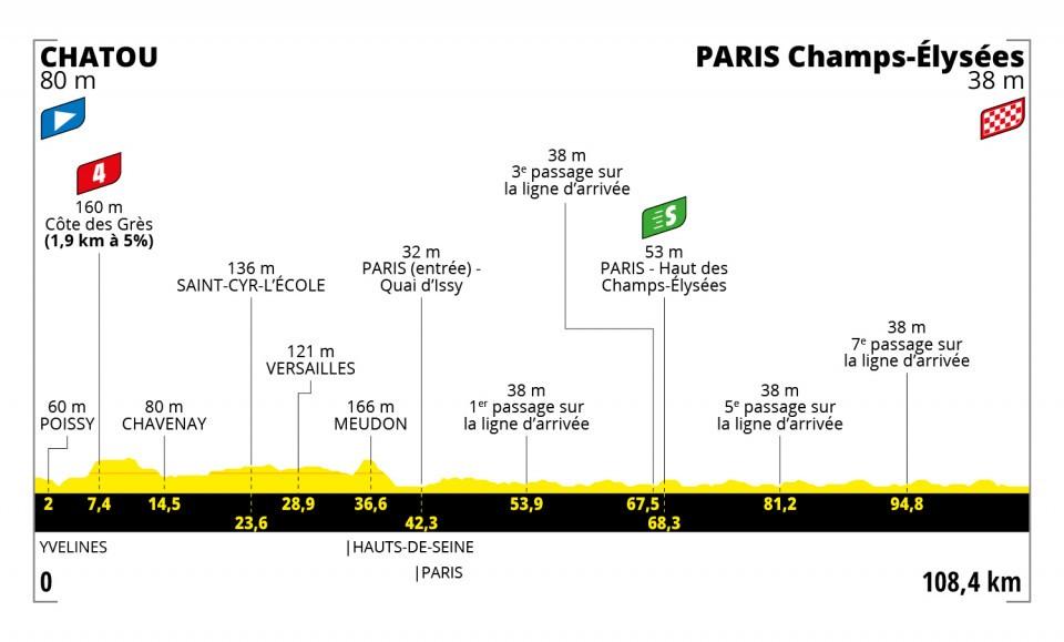 Etappe 21 Tour de France 2021