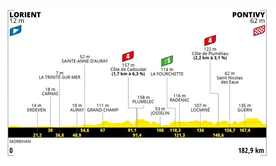 Etappe 3 Tour de France 2021