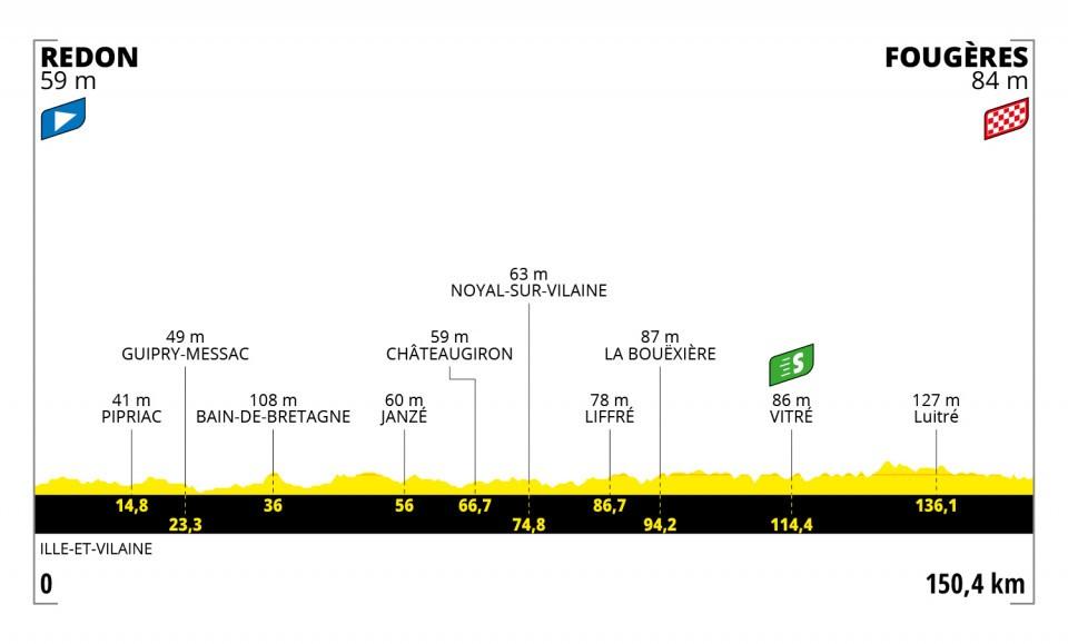 Etappe 4 Tour de France 2021