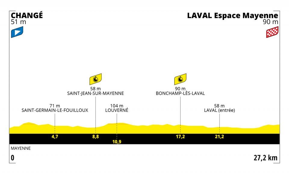 Etappe 5 Tour de France 2021