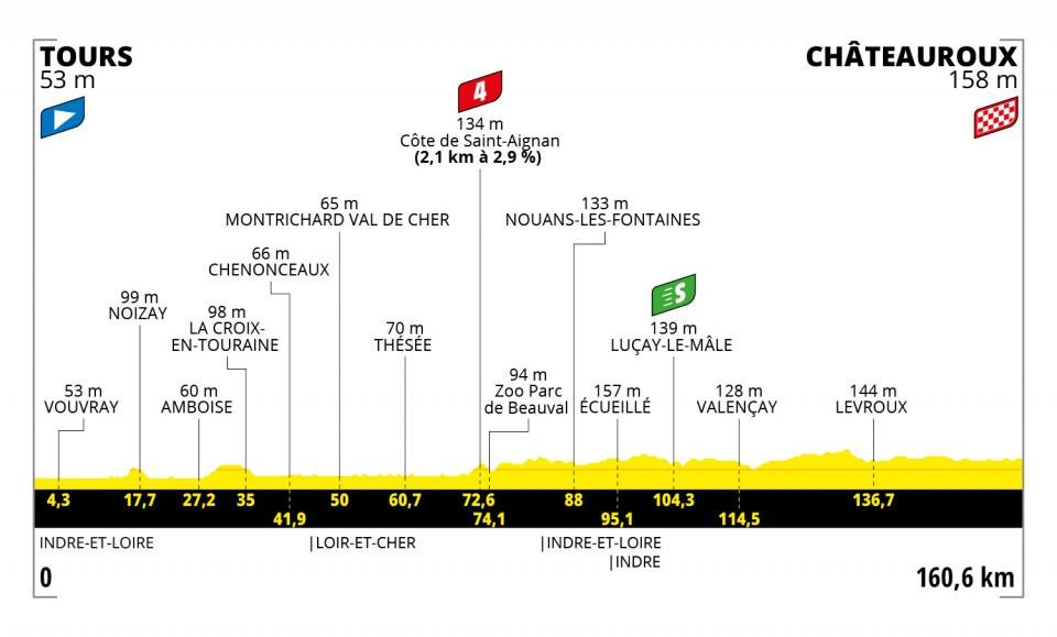 Etappe 6 Tour de France 2021