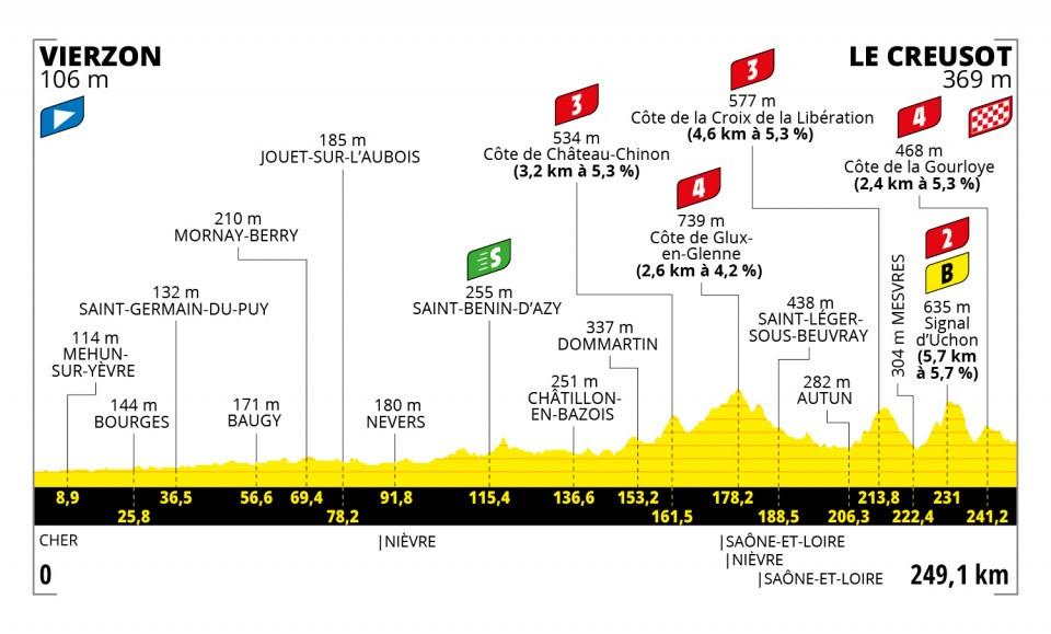 Etappe 7 Tour de France 2021