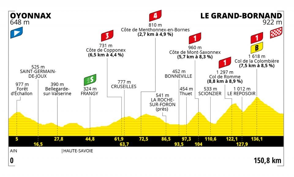 Etappe 8 Tour de France 2021