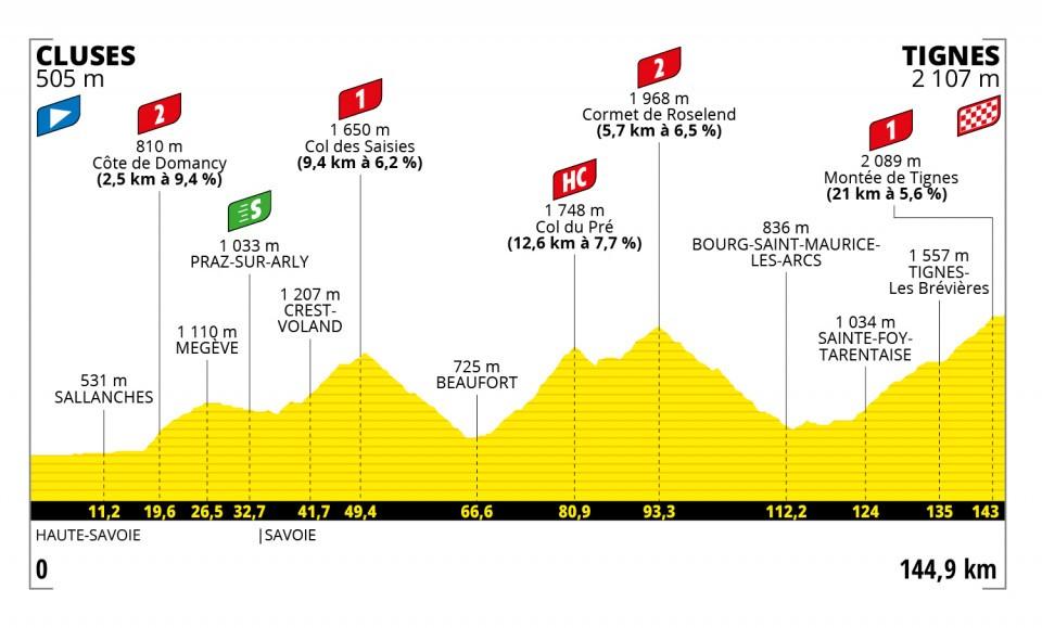 Etappe 9 Tour de France 2021